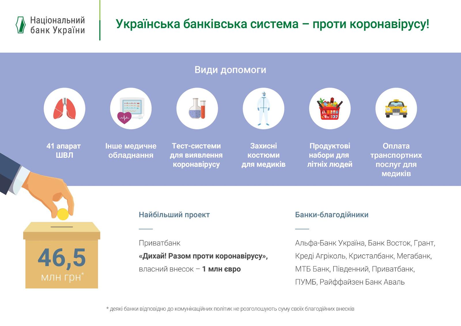 Банки выделили 46,5 млн на борьбу с коронавирусом, ПриватБанк - 1 млн евро