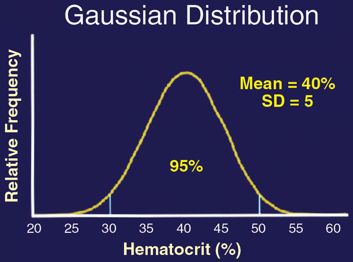 2.5% of the population is eliminated on each side of the curve to generate a 95% reference interval