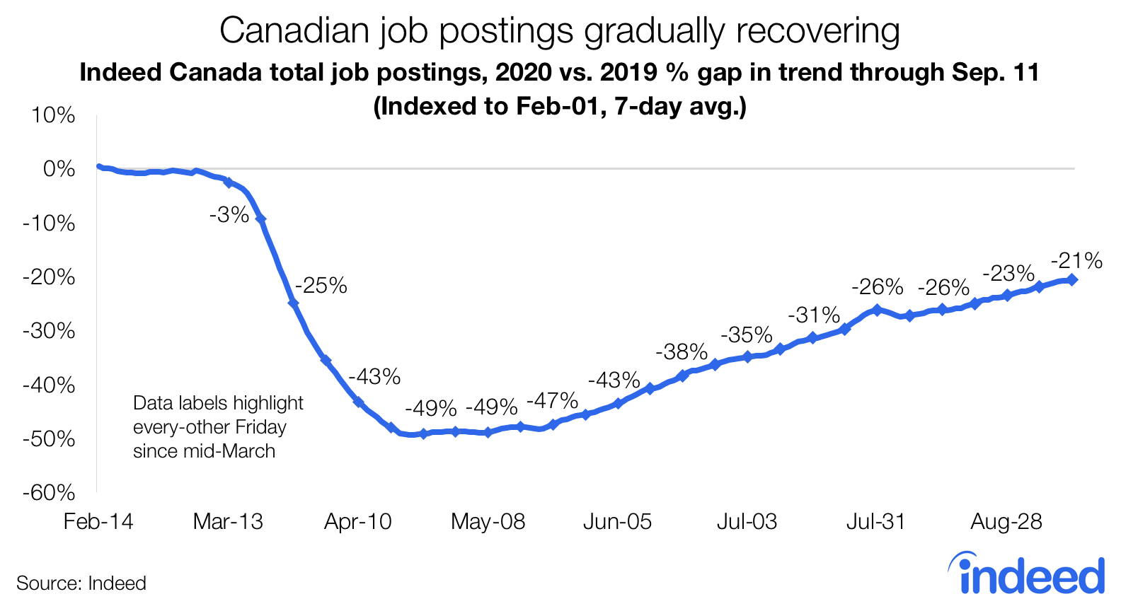 Line graph trend Canadian job postings gradually recovering following pandemic.
