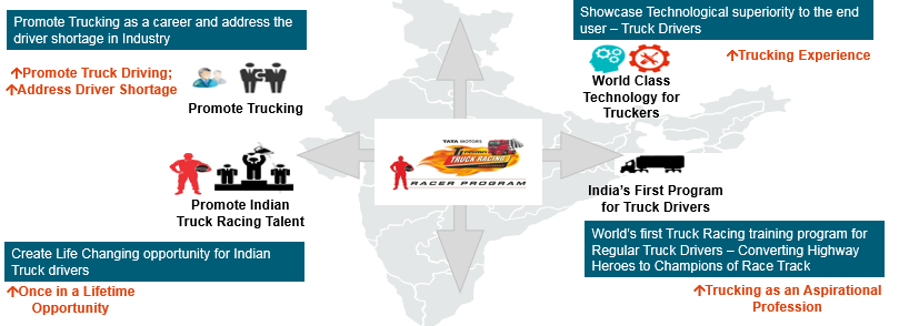 'Junoon-e-Trucking' with Tata Motors!