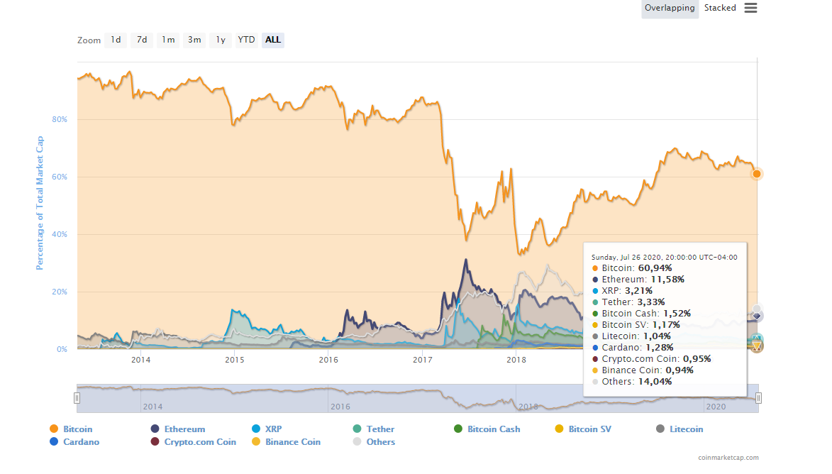 Dominancia de Bitcoin sobre el mercado crypto. Fuente: Coinmarketcap.