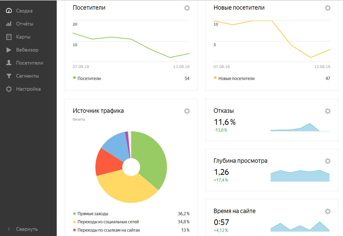 Яндекс Метрика эффективность рекламных кампаний