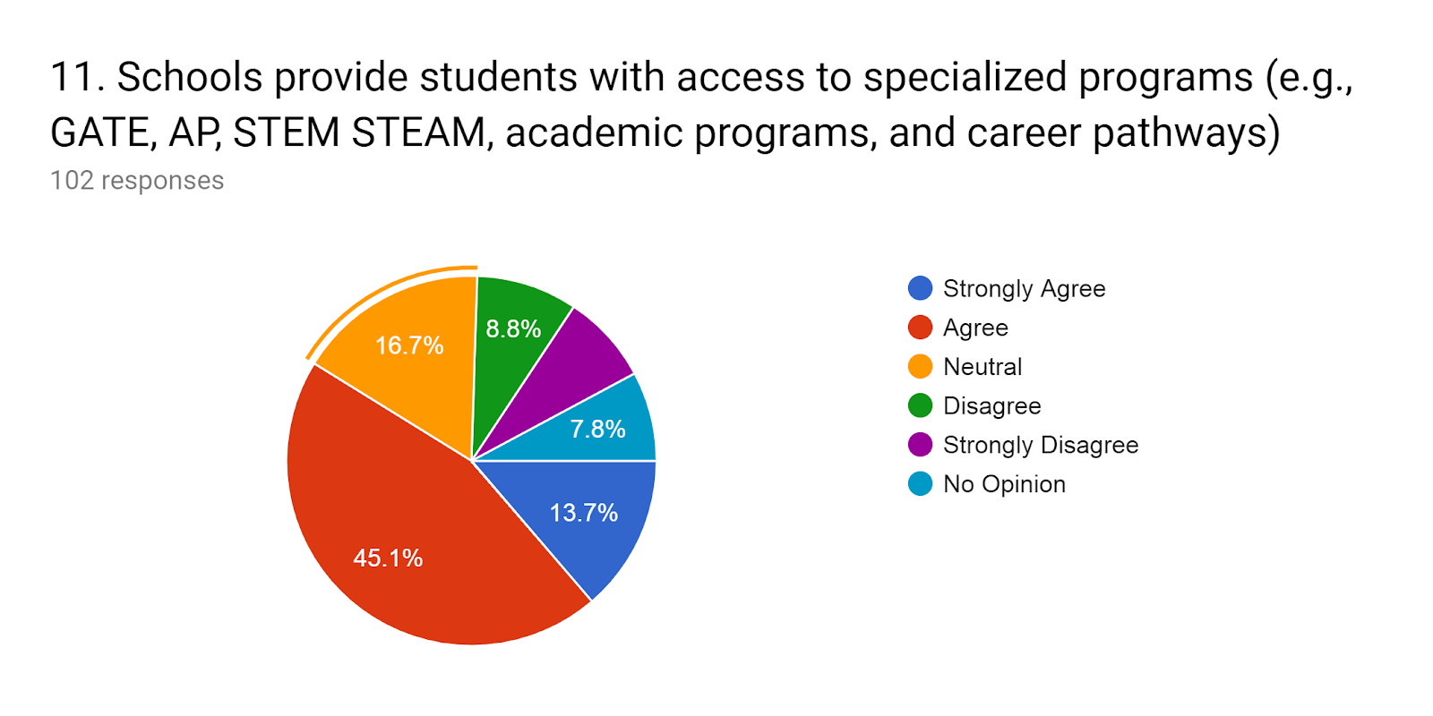 Forms response chart. Question title: 11.Schools provide students with access to specialized programs (e.g., GATE, AP, STEM STEAM, academic programs, and career pathways). Number of responses: 102 responses.
