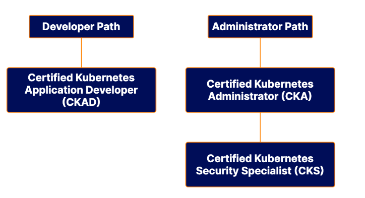 Career Path in Kubernetes