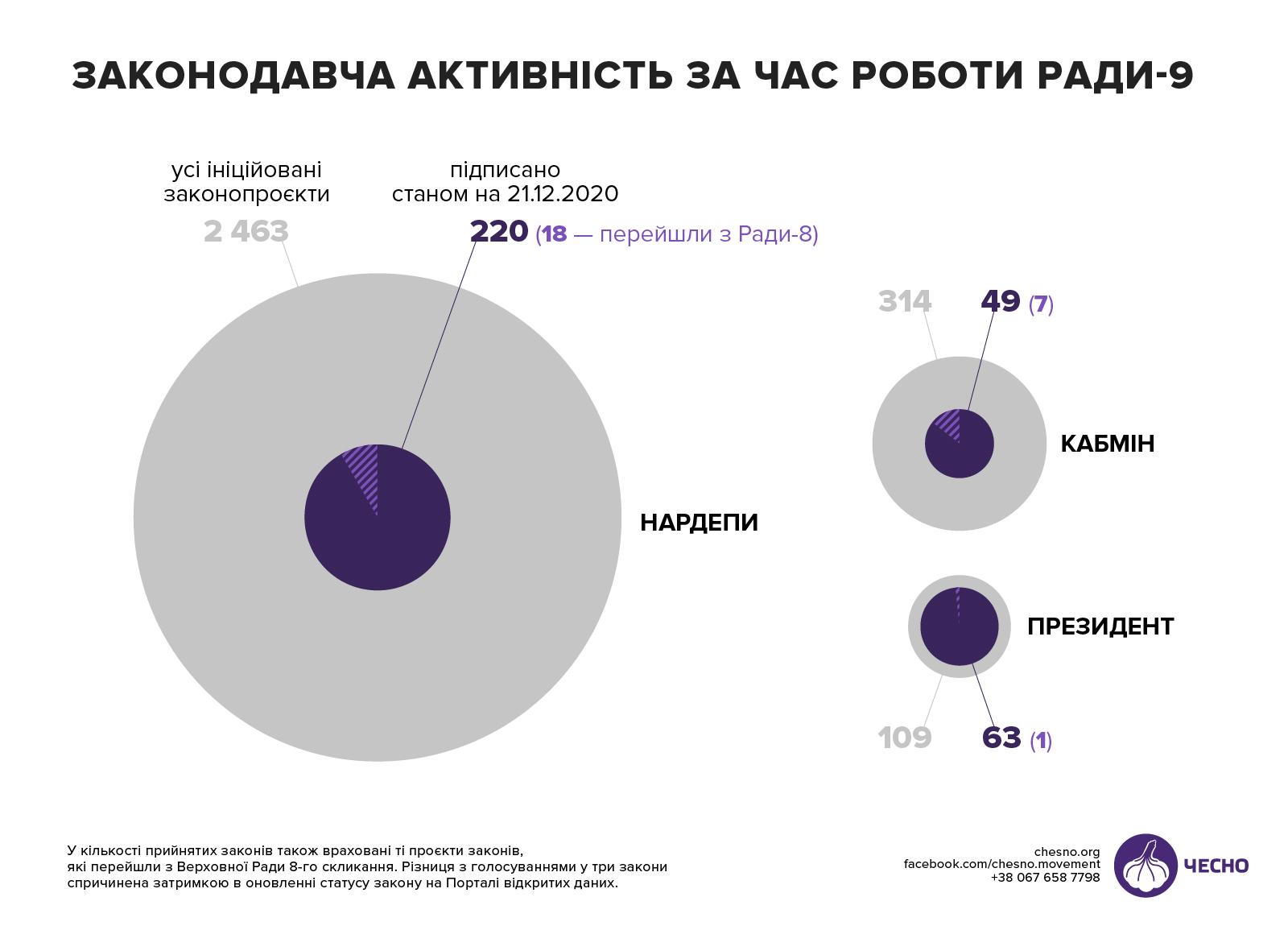 Депутатский нажим: 14 графиков, объясняющих, чем занимались народные избранники в 2020-ом