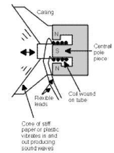 Lesson 7 Theory Loudspeakers And Galvanometers Hsc