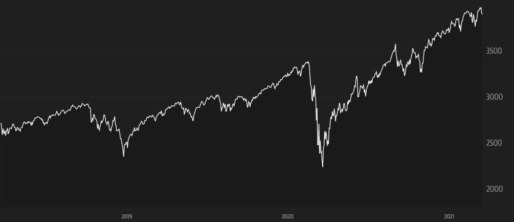 Aksjemarkedets fall 2020
