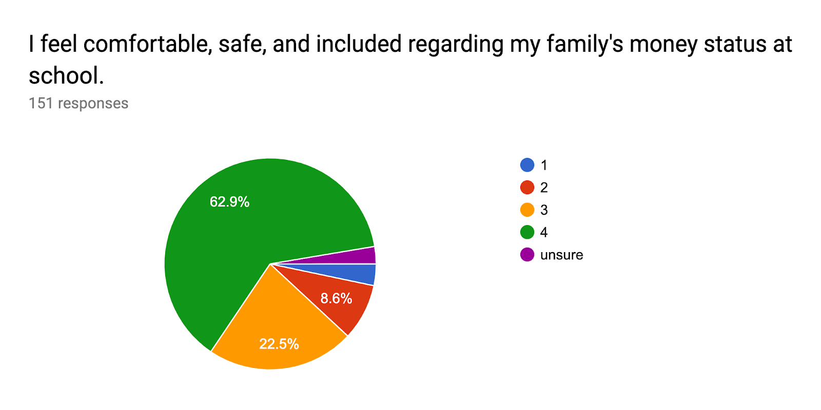 Forms response chart. Question title: I feel comfortable, safe, and included regarding my family's money status at school.. Number of responses: 151 responses.