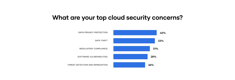Top security concerns bar chart