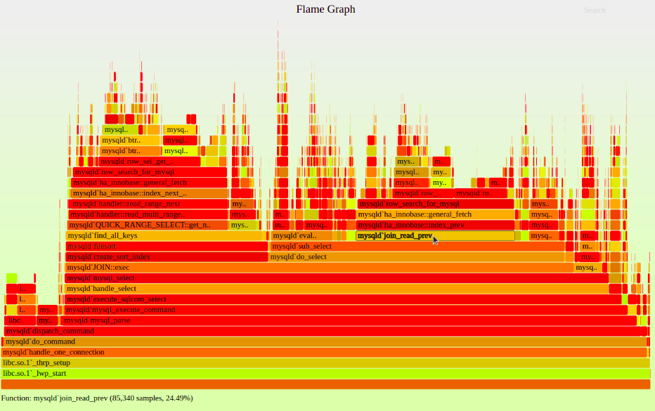 CPU flame graph for code profiling