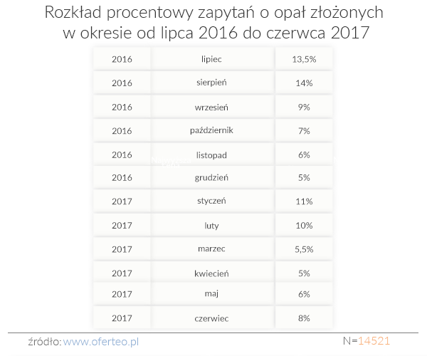 C:\Users\Artur Sarota PR\AppData\Local\Microsoft\Windows\INetCache\Content.Word\Rozkład procentowy zapytań o opał złożonych w okresie od lipca 2016 do czerwca 2017 (003).png