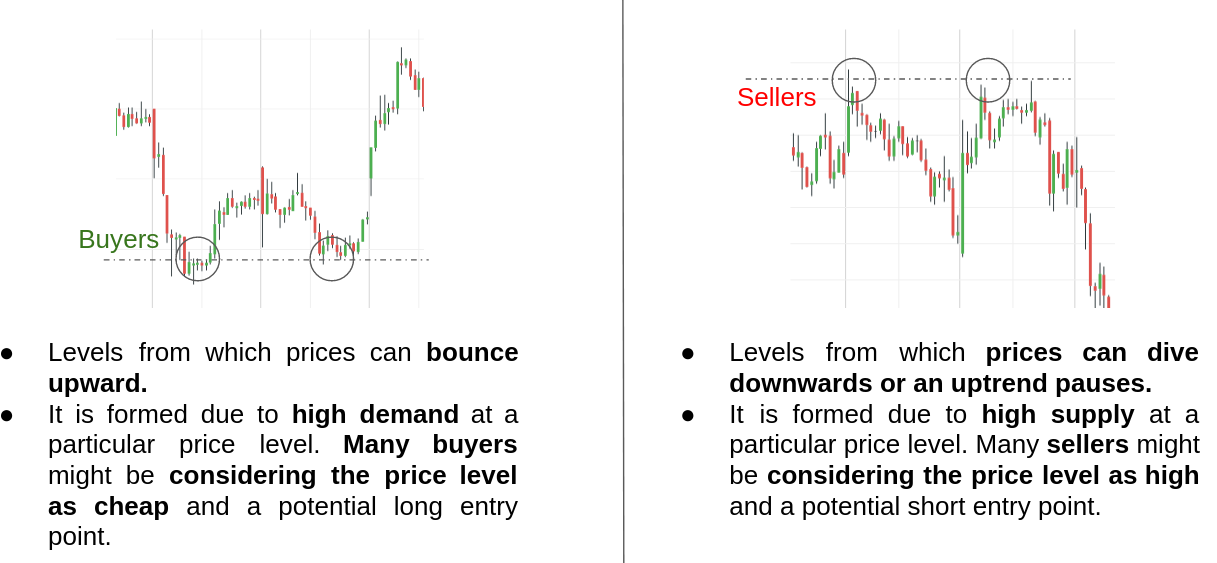 Support And Resistance Comparison