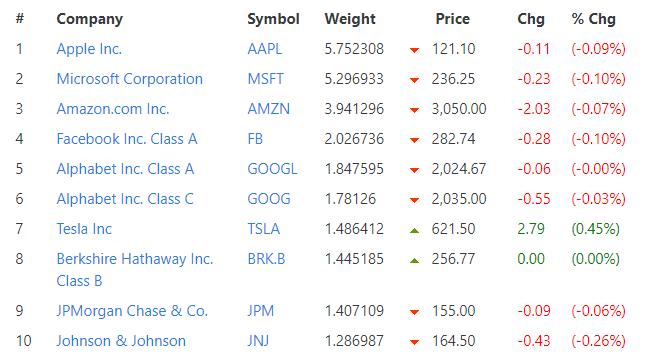 S&P500成分股&權重