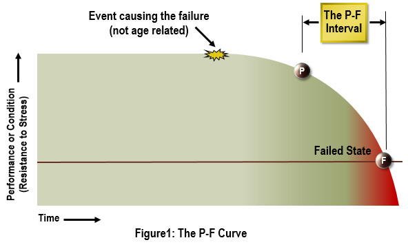 pf curve explained