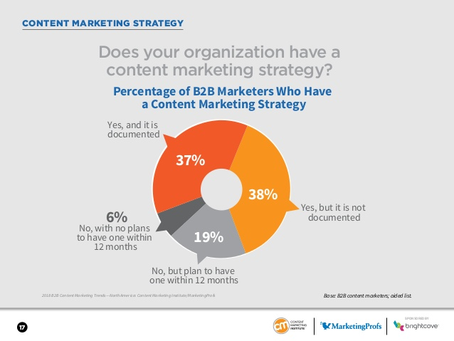 content marketing strategy pie chart