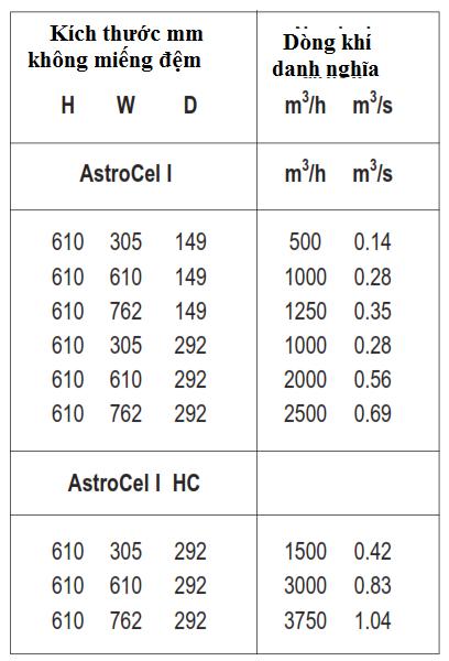 thông số kỹ thuật khung lọc khí