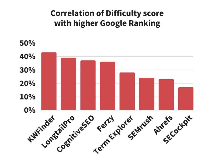 Keyword tool ranking