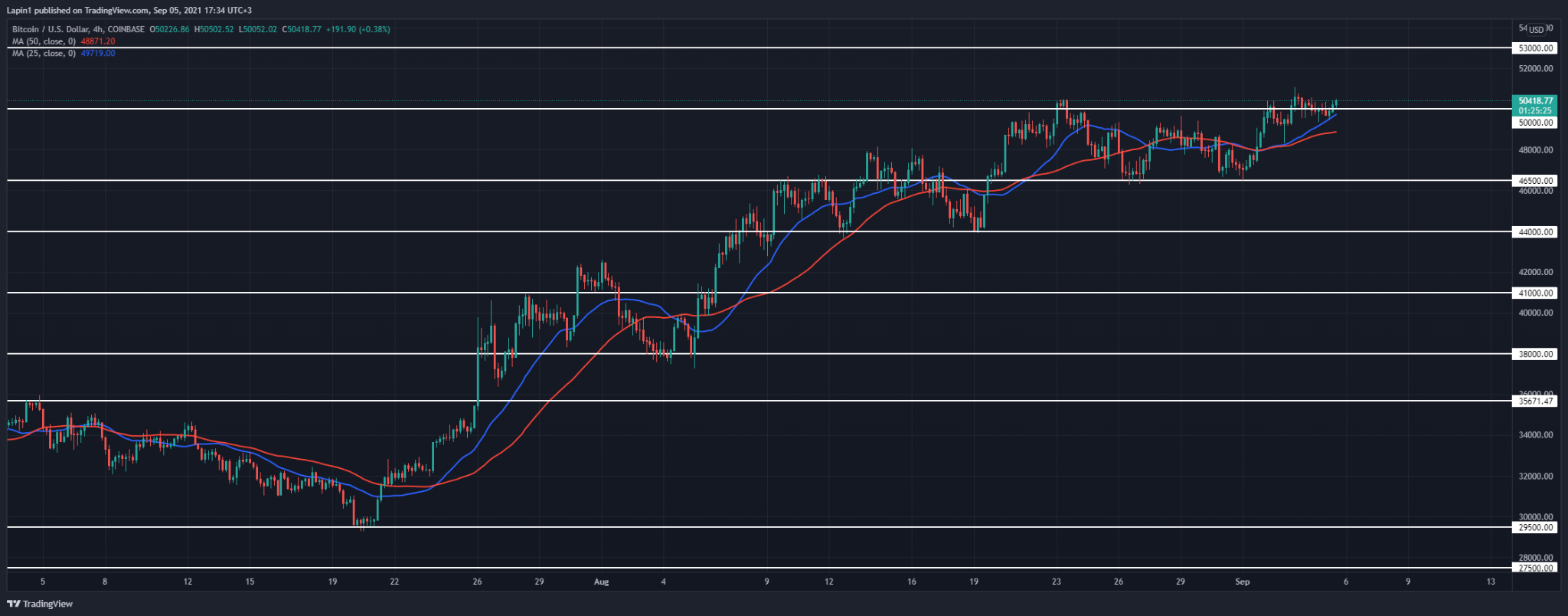Bitcoin Price Analysis: BTC moves back above $50,000, ready for new highs?