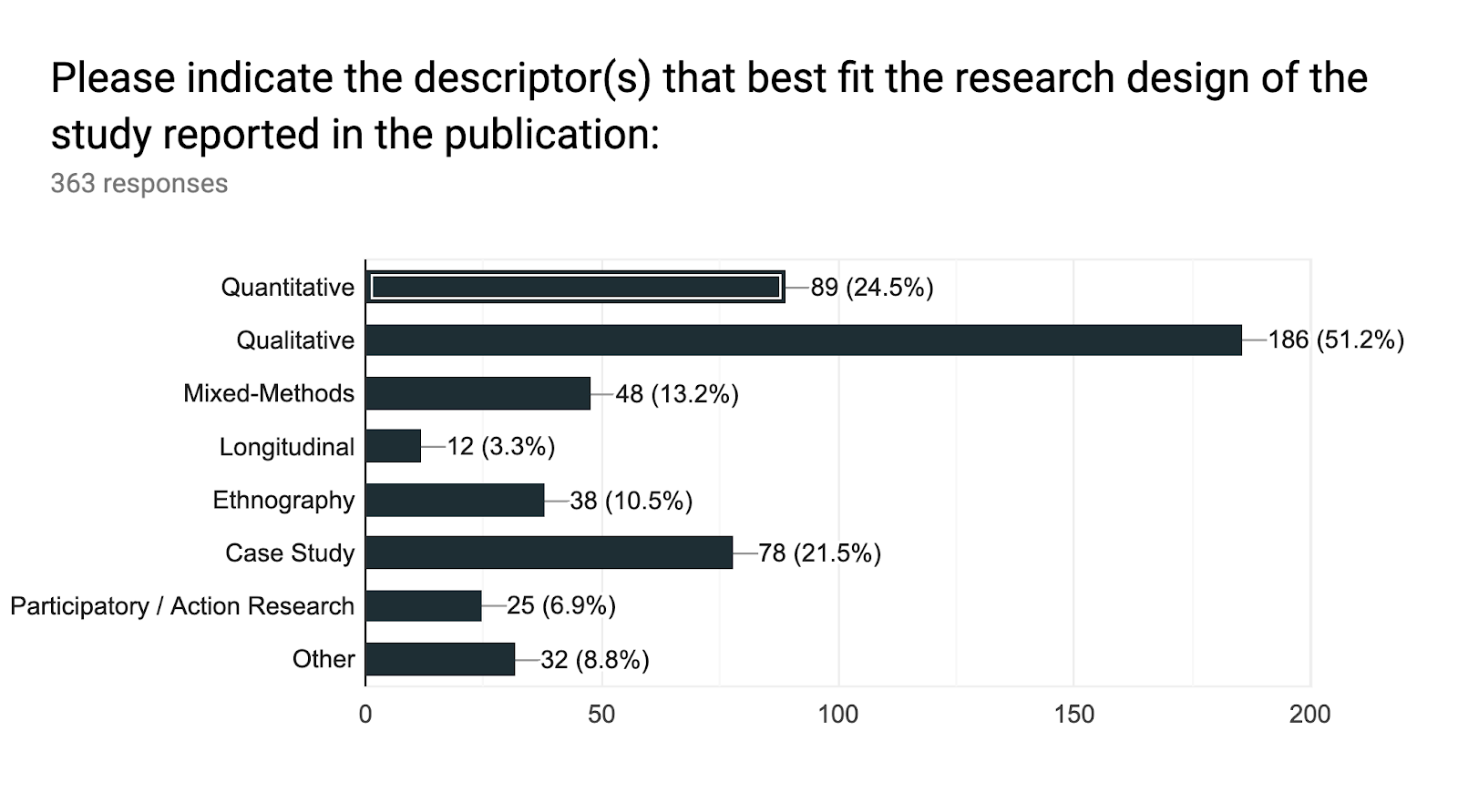 Forms response chart. Question title: Please indicate the descriptor(s) that best fit the research design of the study reported in the publication: . Number of responses: 363 responses.