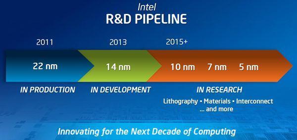 Intel đang hít khói AMD trong cuộc đua về tiến trình CPU - Ảnh 5.
