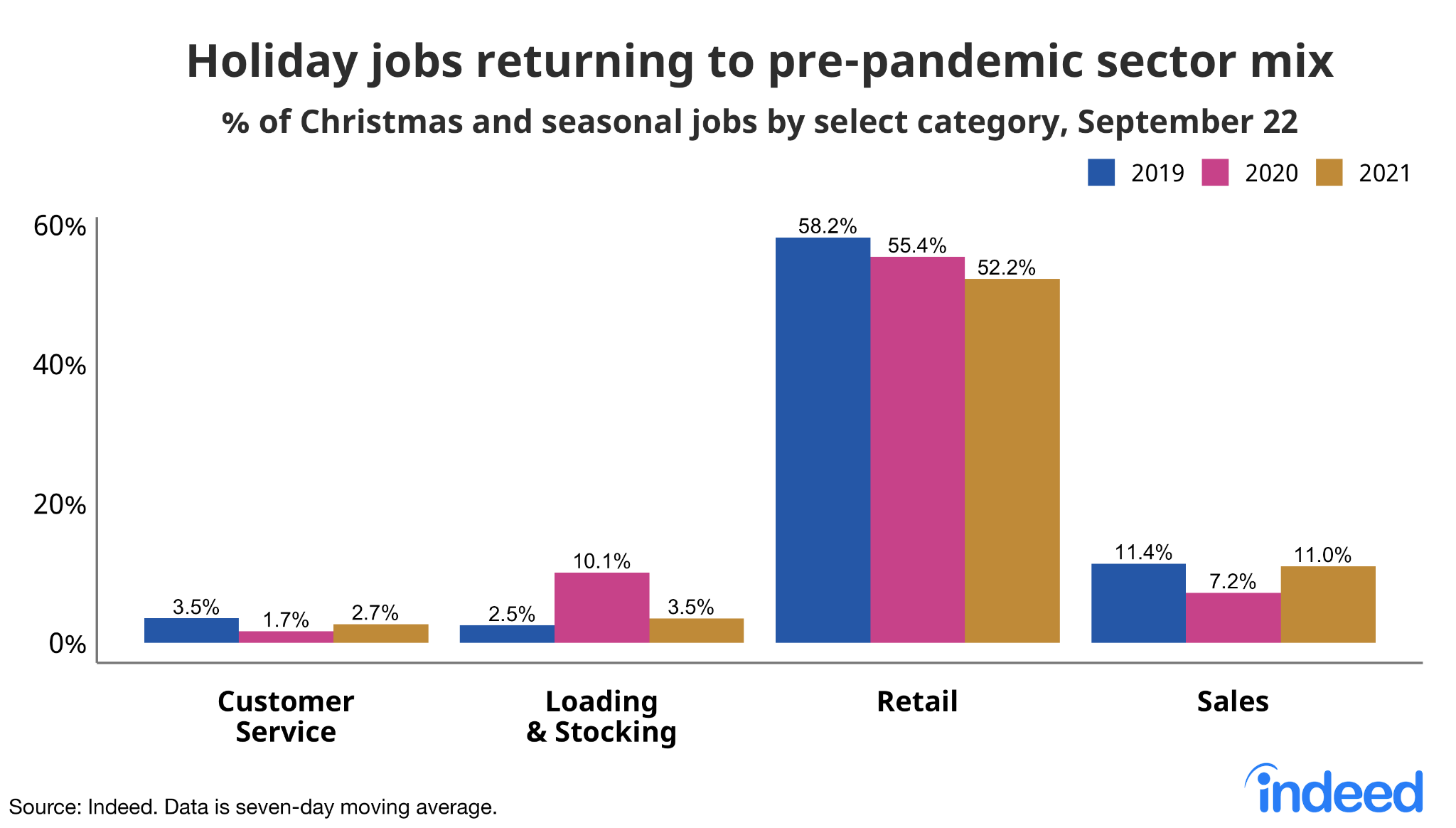 """Bar chart titled """"Holiday jobs returning to pre-pandemic sector mix."""""""