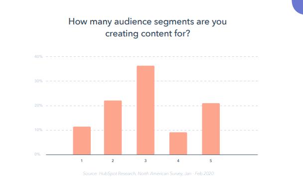 reporte-global-marketing-2020-hubspot-audiencias-marketing-de-contenidos