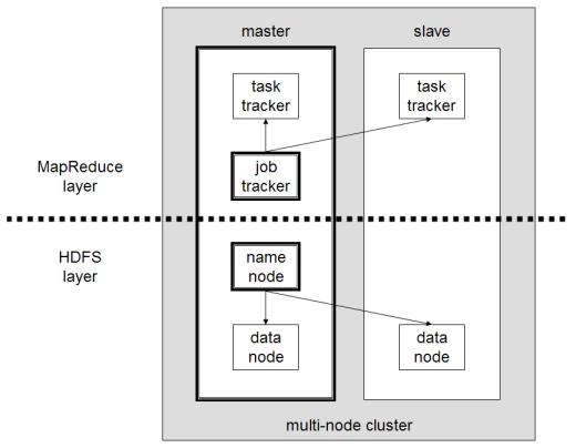 Hadoop-multi-node-cluster-overview.png