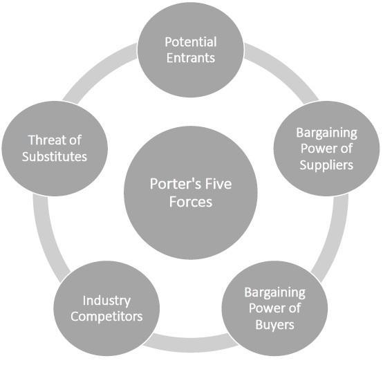 Image result for porters five forces model