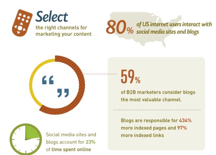 Razones para crear un blog corporativo
