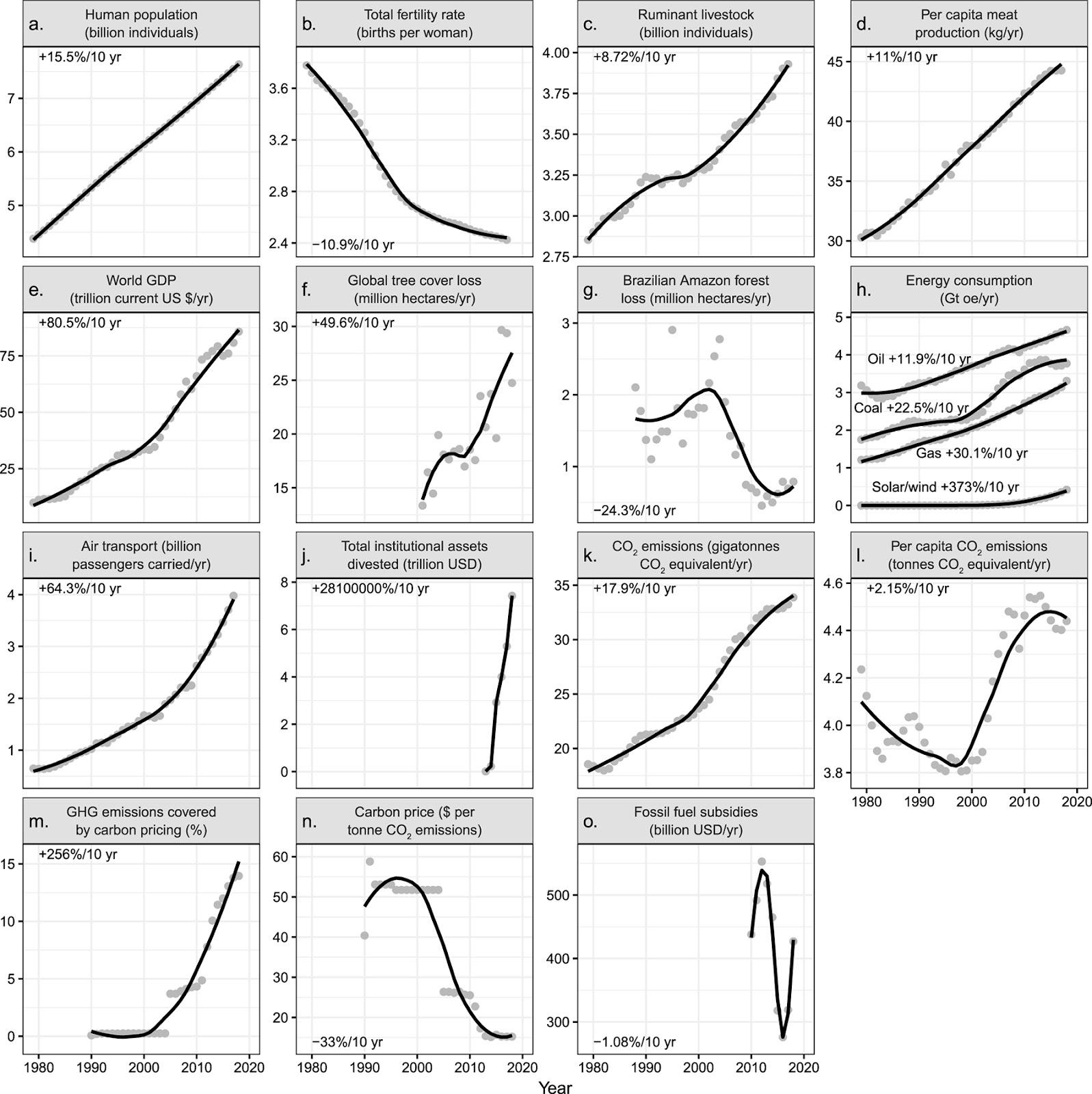 На графике представлены изменения человеческой деятельности с 1979 года по настоящее время. Эти показатели, по крайней мере частично, связаны с изменением климата. На панели f указана ежегодная потеря древесного покрова, которая может происходить по любой причине (например, лесные пожары, сбор урожая на плантациях). Прирост леса не учитывается при расчете потерь древесного покрова. На панели h - гидроэлектроэнергия и ядерная энергия. Показатели на графике представляют собой процентные изменения за десятилетия во всех диапазонах временных рядов. Данные за год изображены серыми точками.