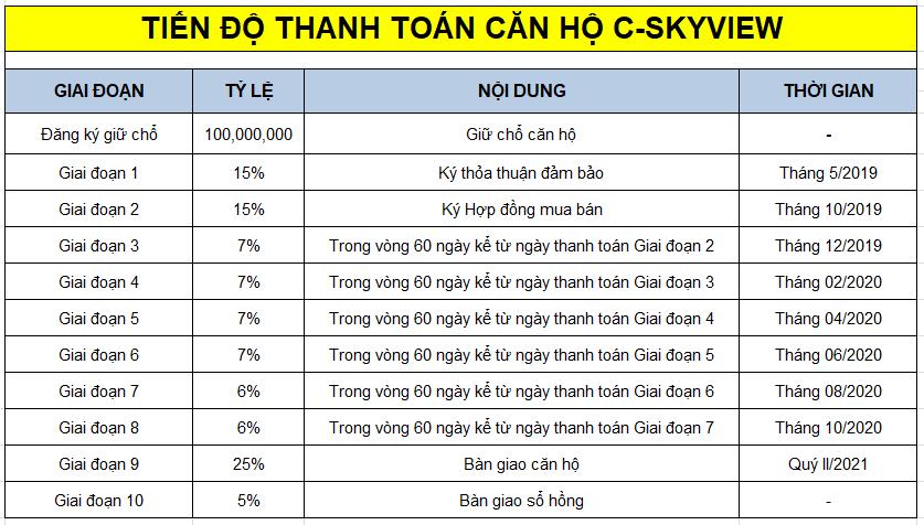 tien-do-thanh-toan-c-sky-view-binh-duong-1