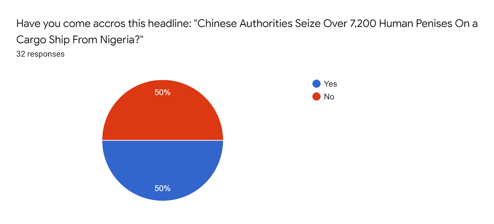 """Forms response chart. Question title: Have you come accros this headline: """"Chinese Authorities Seize Over 7,200 Human Penises On a Cargo Ship From Nigeria?"""". Number of responses: 32 responses."""