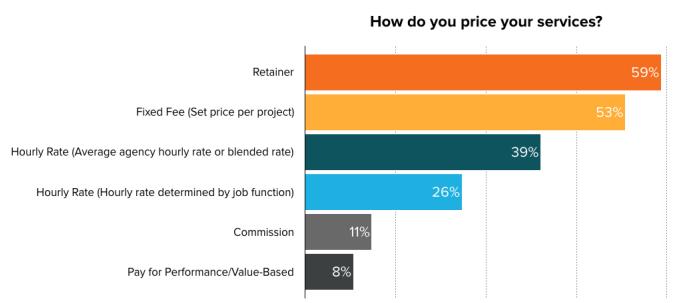 social media marketing agency pricing models