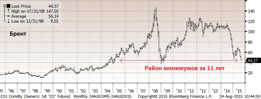В пятницу стартовал обширный обвал рискованных активов - падают акции и товарные рынки по всему миру