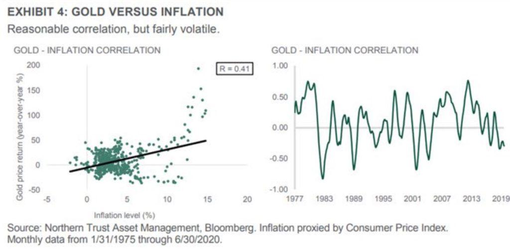 Evolution des cours de l'or par rapport à l'inflation