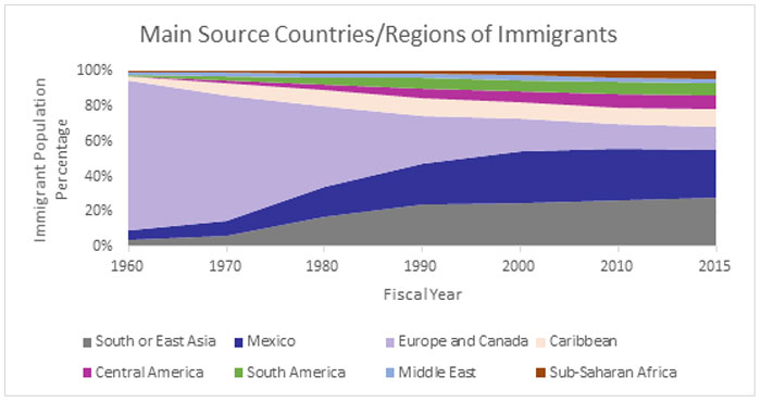 Main Source Countries/Regions of Immigrants