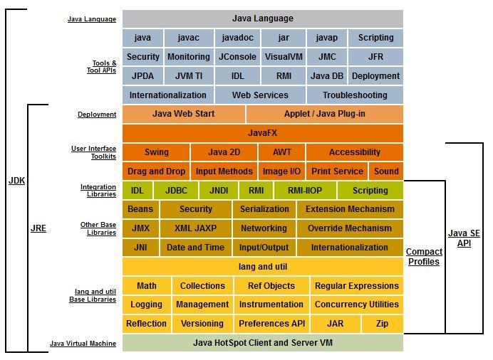 5 pav. JAVA JDK bibliotekų sąrašas grafiškai