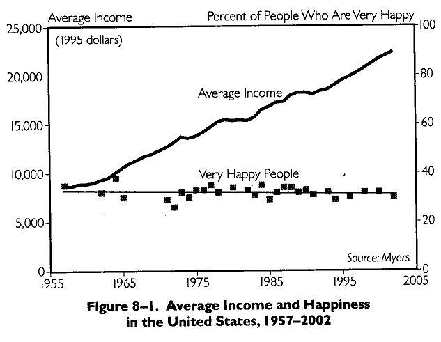 http://riversong.files.wordpress.com/2012/10/income-vs-happiness.jpg