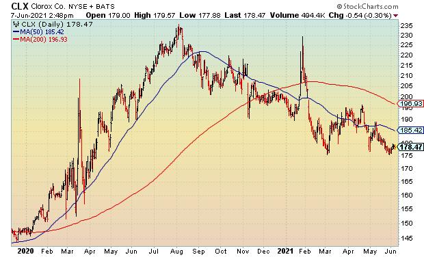 stocks raising dividends