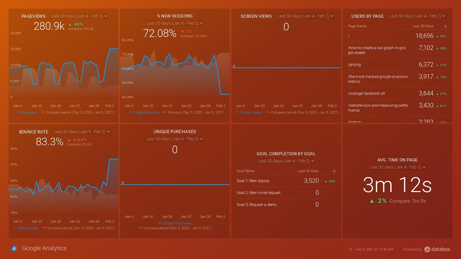 Marketing operational dashboard