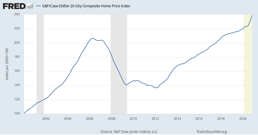Housing prices crashed in 2008