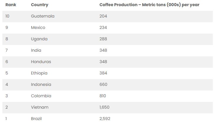 maiores-produtores-de-cafe