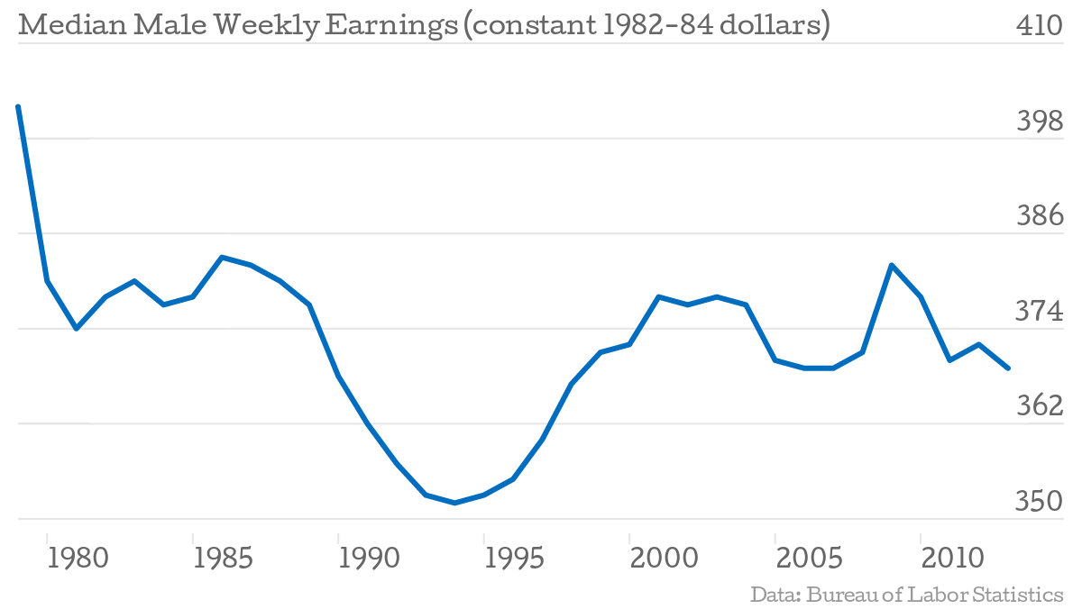 Median-Male-Weekly-Earnings-constant-1982-84-dollars-Wage_chartbuilder (2).png