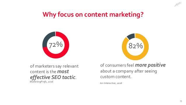 why focus on content marketing?