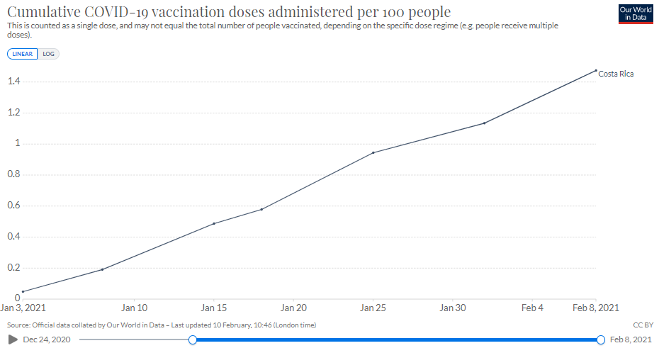 Vaccination progress in Costa Rica