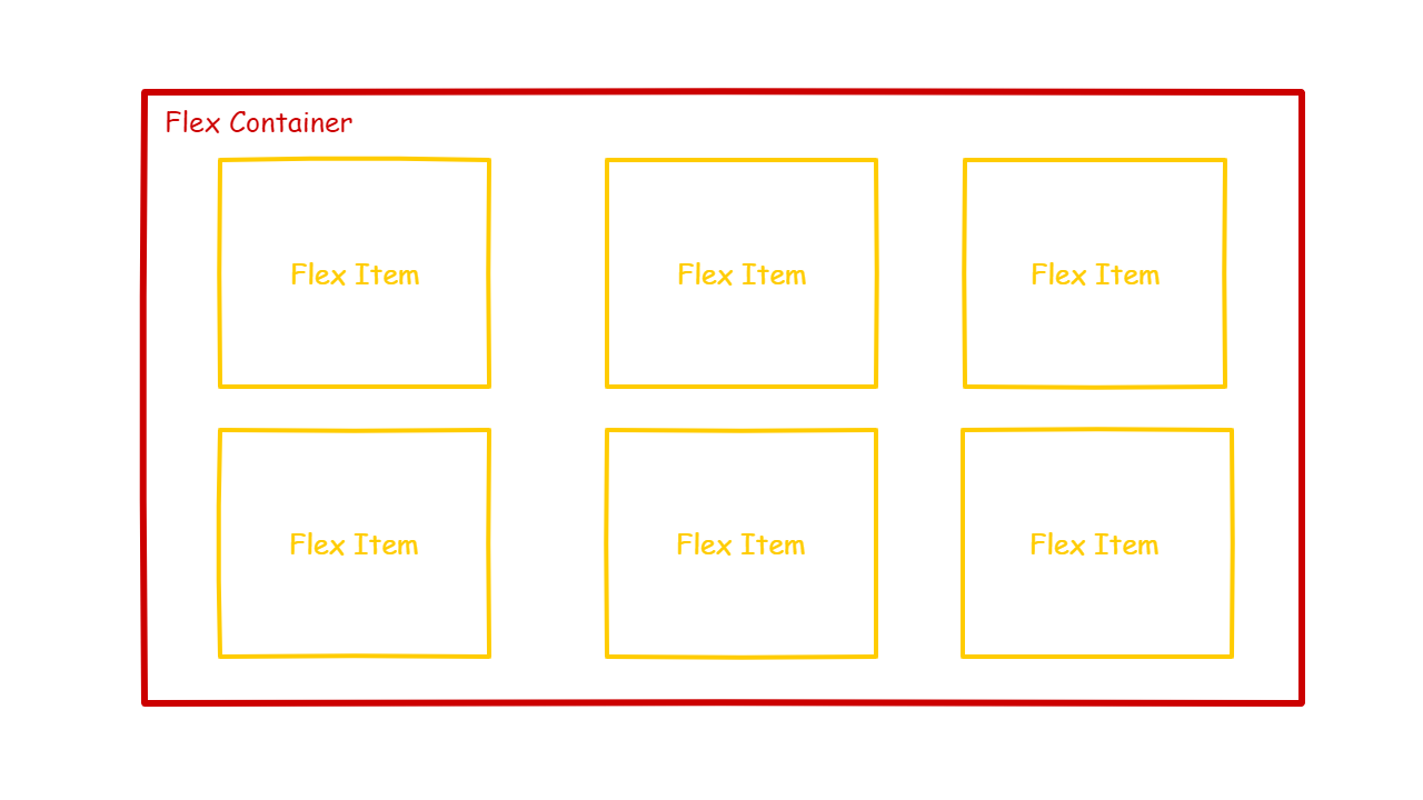 CSS flexbox flex containers and flex items