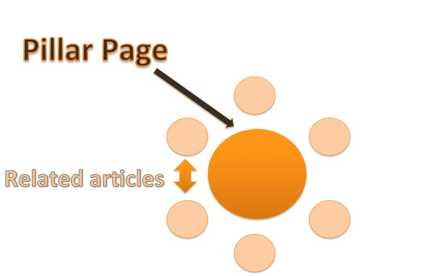 Pillar page model is one of many digital marketing strategies that create relevance for specific keyword topics