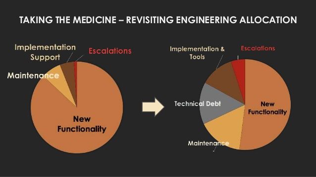 Taking the Medicine - Revisiting Engineering Allocation