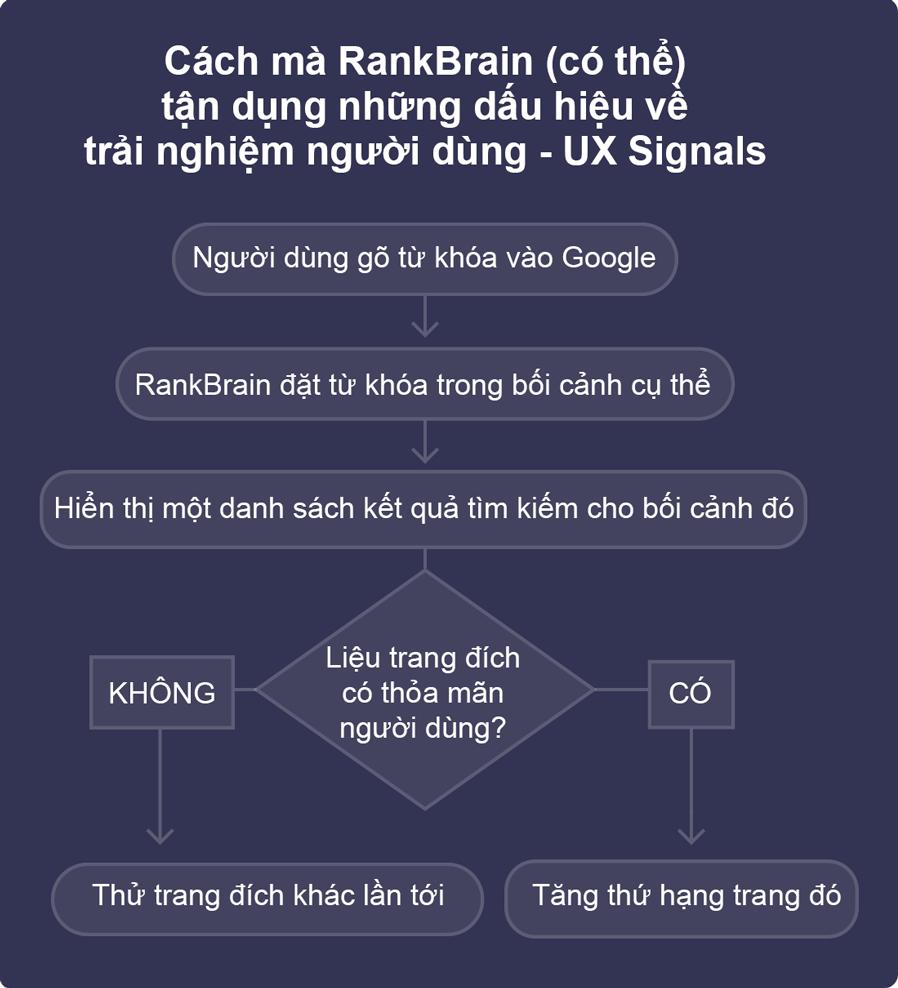 RankBrain & UX - hỗ trợ cho việc Google xác định và đưa site nào lên công cụ