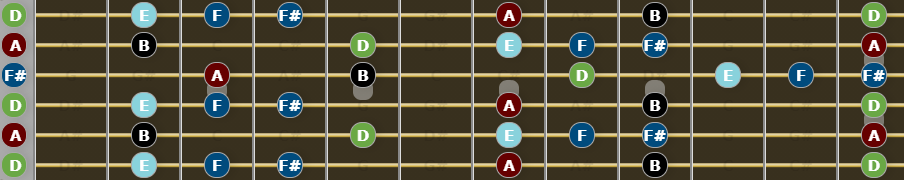 Guide to Open D tuning - D Major Blues Scale